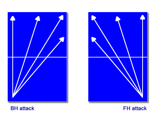 bh-fh-attack-positions