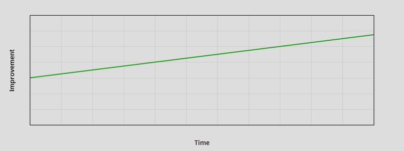 straight-line-chart