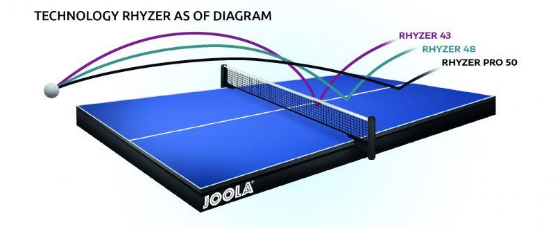 Joola Rhyzer 43 Table Tennis Rubber